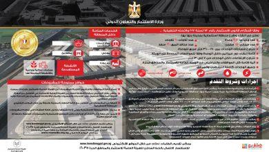 صورة وزارة الاستثمار: طرح 147 وحدة كاملة التشطيب والمرافق بالمنطقة الاستثمارية ببنها بدء من اليوم
