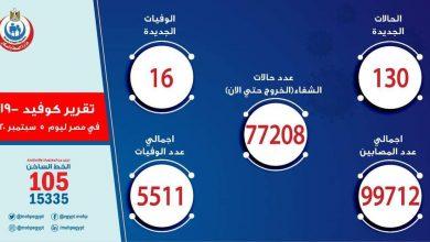 صورة الصحة: ارتفاع حالات الشفاء من مصابي فيروس كورونا إلى 77208 وخروجهم من المستشفيات