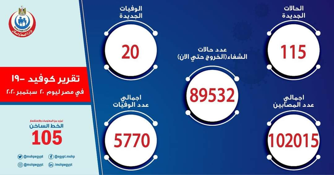 صورة الصحة: ارتفاع حالات الشفاء من مصابي فيروس كورونا إلى 89532 وخروجهم من المستشفيات