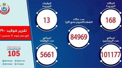 صورة الصحة: ارتفاع حالات الشفاء من مصابي فيروس كورونا إلى 84969 وخروجهم من المستشفيات