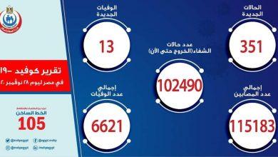 صورة الصحة: ارتفاع حالات الشفاء من مصابي فيروس كورونا إلى 102490 وخروجهم من المستشفيات